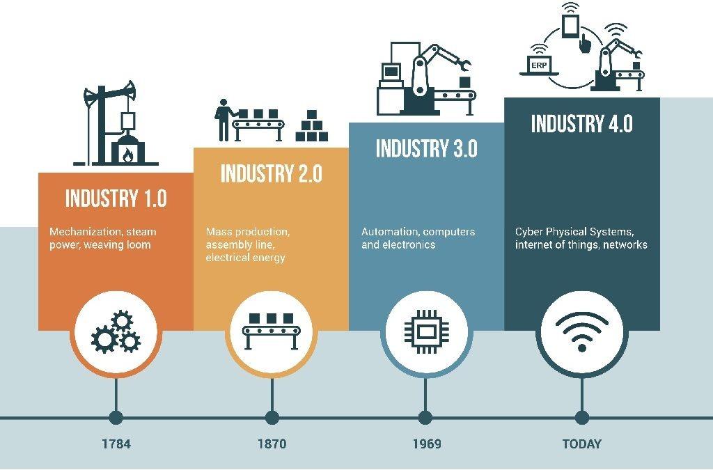 อนาคตของอุตสาหกรรมไทย